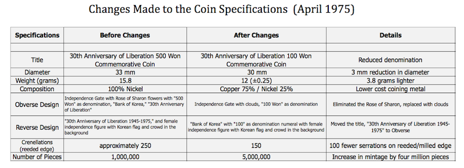Initial Application Specifications for Both Commemorative Coins in 1975