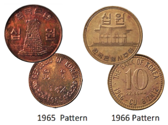 Circulation Coins of the Republic of Korea