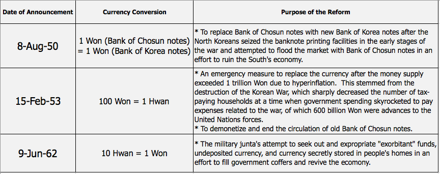 64f78ec078a8  Note  It seems that while Koreans count three currency reforms in their  recent past (1950